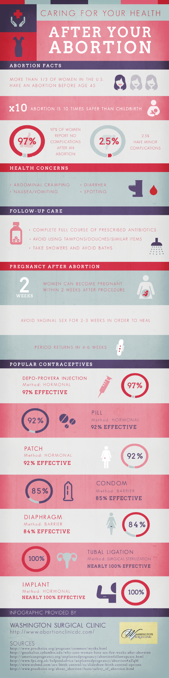 Health-After-Abortion-Infographic